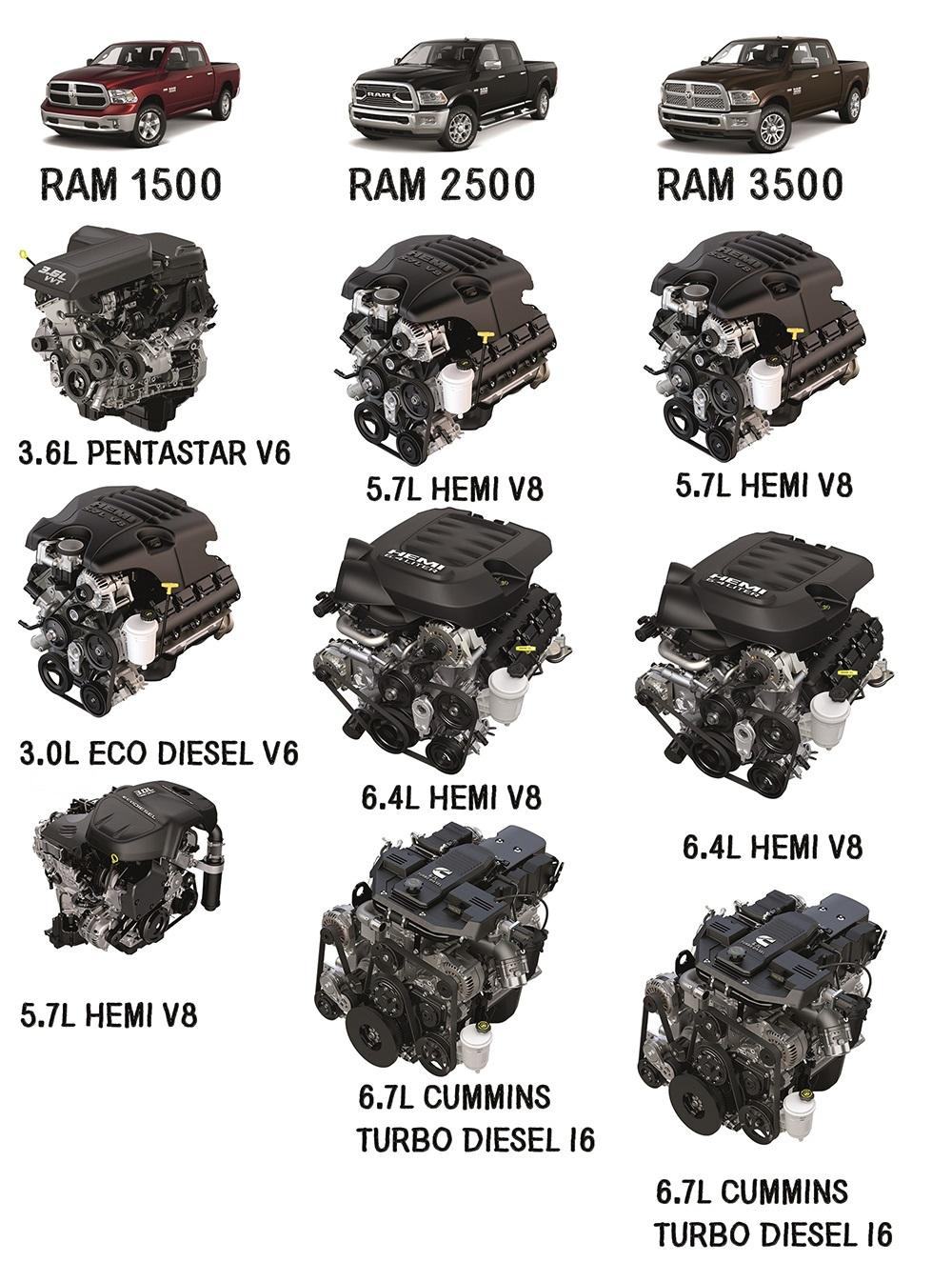 ram u2019s diesel engines  light duty  heavy duty   cargo vans