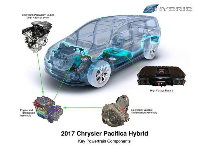 Aventura 2017 Chrysler-Pacifica Hybrid Components
