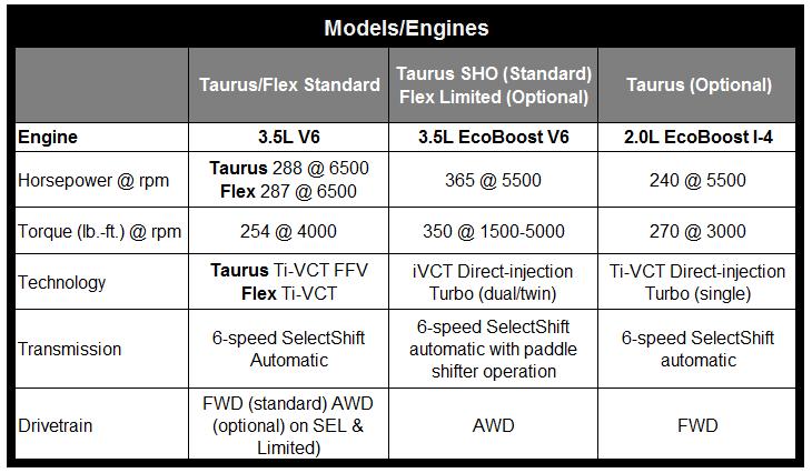 Taurus and flex chart