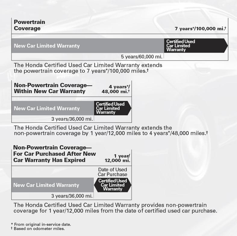 Honda Certified Warranty