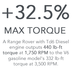 Range Rover Diesel Max Torque