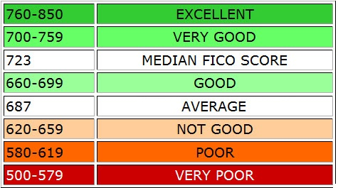 fico-credit-score-chart