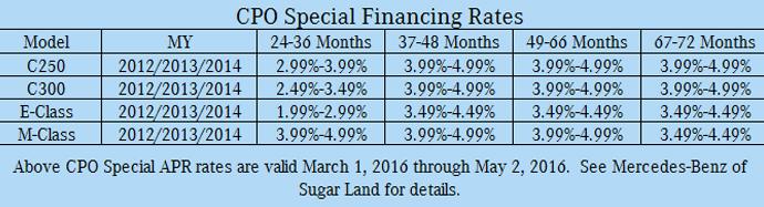 CPO Special Financing Rates